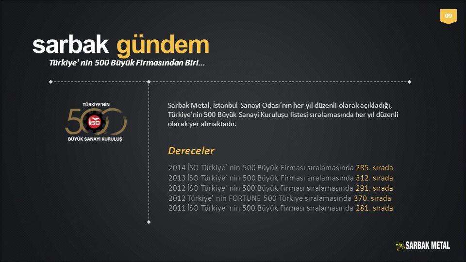 sarbak gündem Türkiye' nin 500 Büyük Firmasından Biri… 0909 Sarbak Metal, İstanbul Sanayi Odası'nın her yıl düzenli olarak açıkladığı, Türkiye'nin 500