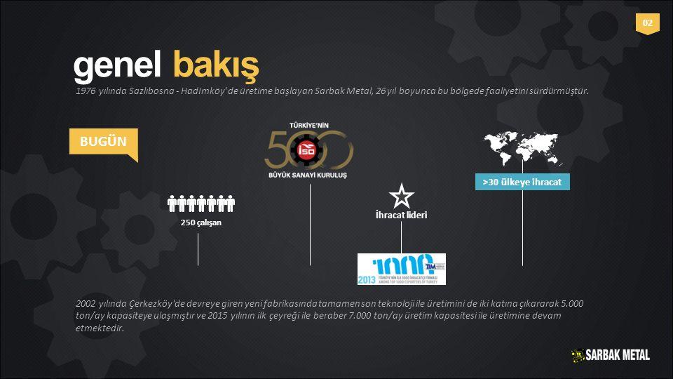 genel bakış 1976 yılında Sazlıbosna - HadImköy' de üretime başlayan Sarbak Metal, 26 yıl boyunca bu bölgede faaliyetini sürdürmüştür. BUGÜN 250 çalışa