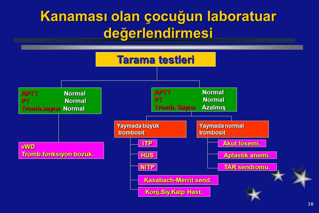 16 Kanaması olan çocuğun laboratuar değerlendirmesi Tarama testleri APTT Normal PT Normal Tromb.sayısı Normal APTT Normal PT Normal Tromb. Sayısı Azal