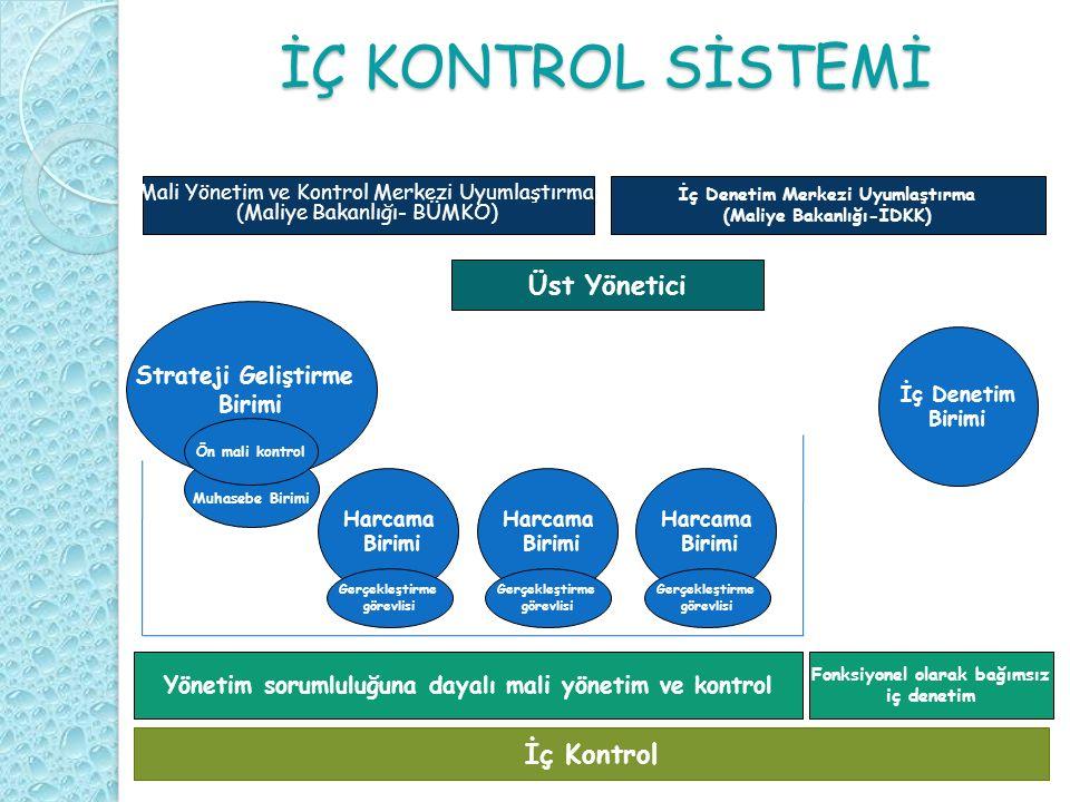İÇ KONTROLDE ROL VE SORUMLULUKLAR İç kontrol sisteminde yeterli ve etkili bir iç kontrol sisteminin oluşturulması için gerekli önlemleri alma sorumluluğu, idarenin üst yöneticilerine ve diğer yöneticilerine verilmiştir.
