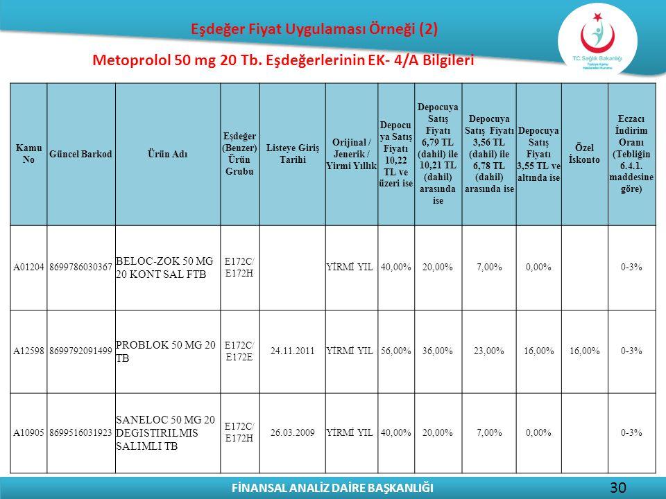 FİNANSAL ANALİZ DAİRE BAŞKANLIĞI 30 Metoprolol 50 mg 20 Tb. Eşdeğerlerinin EK- 4/A Bilgileri Kamu No Güncel BarkodÜrün Adı Eşdeğer (Benzer) Ürün Grubu