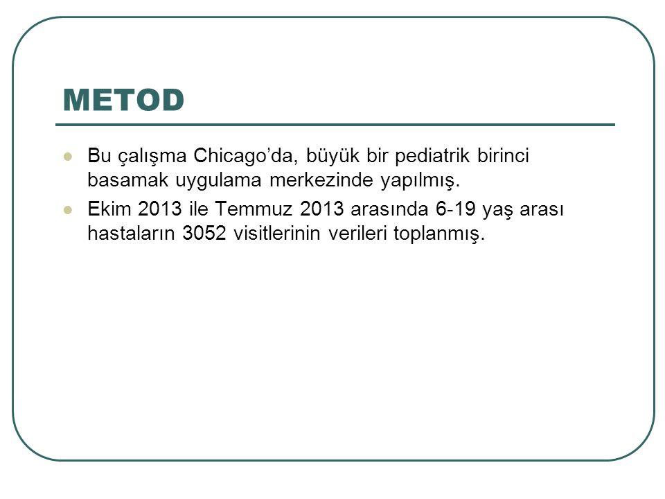 METOD Bu çalışma Chicago'da, büyük bir pediatrik birinci basamak uygulama merkezinde yapılmış. Ekim 2013 ile Temmuz 2013 arasında 6-19 yaş arası hasta