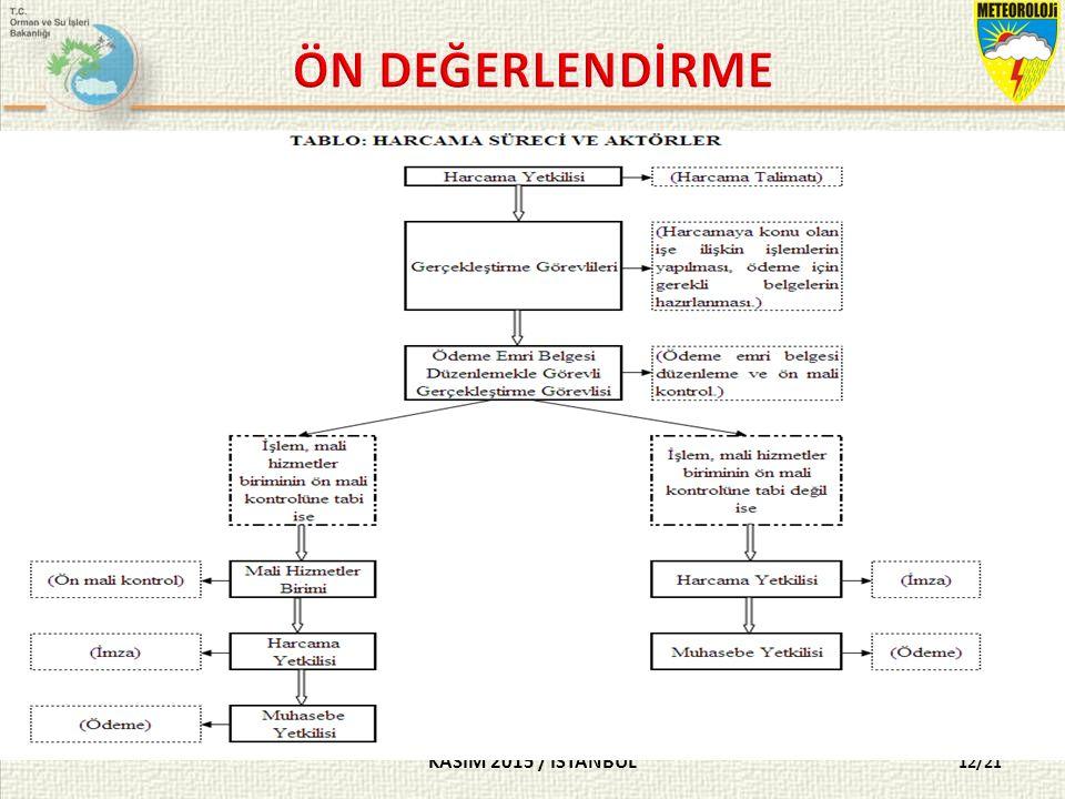 KASIM 2015 / İSTANBUL 12/21 SORU 11- Aşağıdakilerden hangisi harcama sürecinde yer almaz.