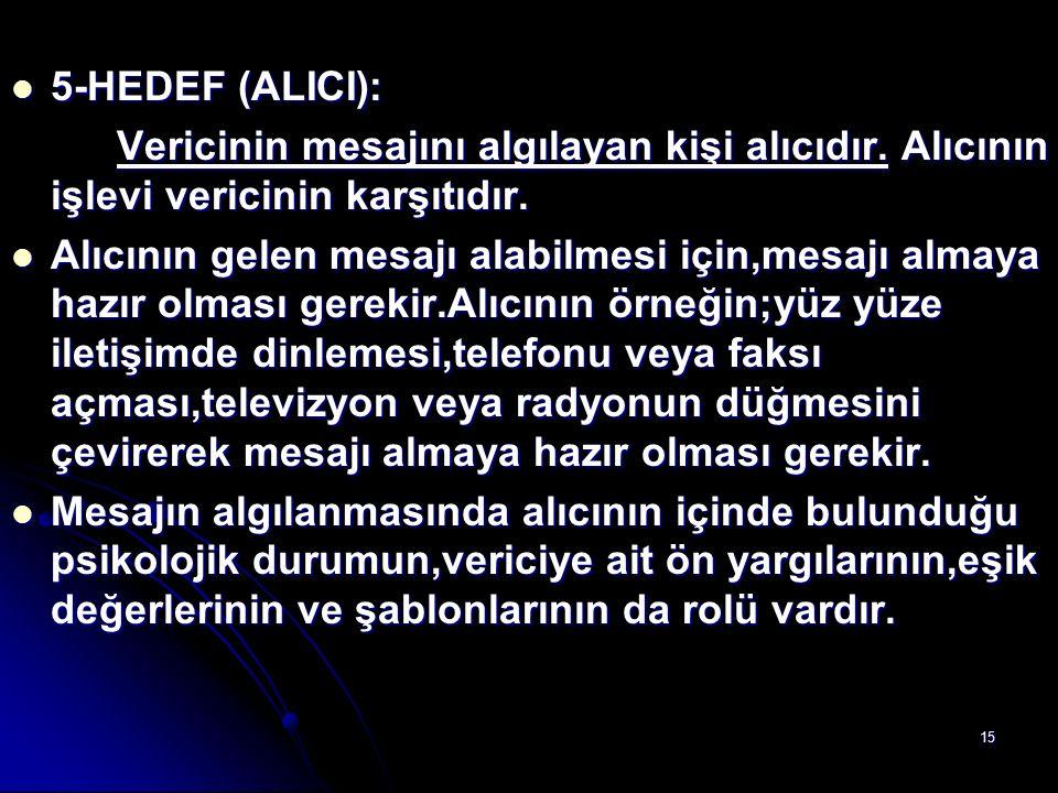 15 5-HEDEF (ALICI): 5-HEDEF (ALICI): Vericinin mesajını algılayan kişi alıcıdır. Alıcının işlevi vericinin karşıtıdır. Alıcının gelen mesajı alabilmes