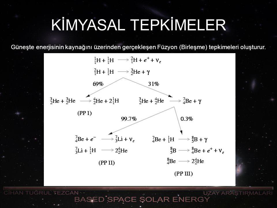 KİMYASAL TEPKİMELER Güneşte enerjisinin kaynağını üzerinden gerçekleşen Füzyon (Birleşme) tepkimeleri oluşturur.