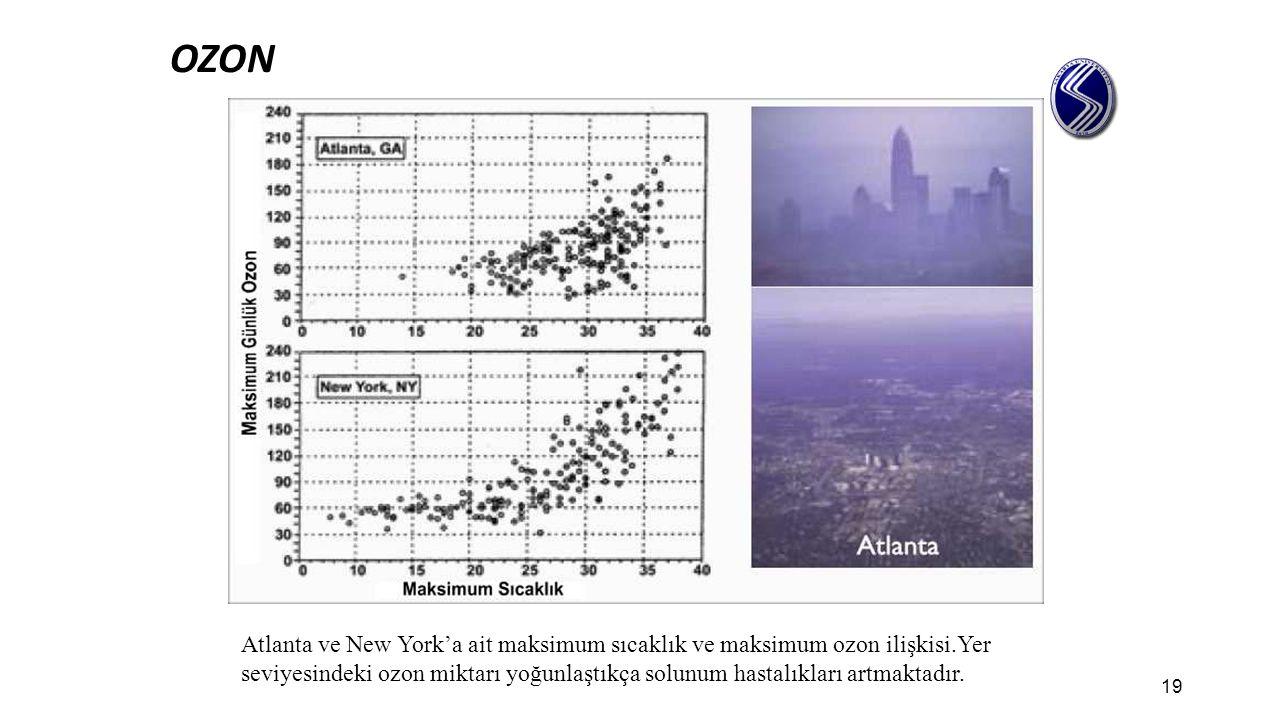 OZON Atlanta ve New York'a ait maksimum sıcaklık ve maksimum ozon ilişkisi.Yer seviyesindeki ozon miktarı yoğunlaştıkça solunum hastalıkları artmaktad