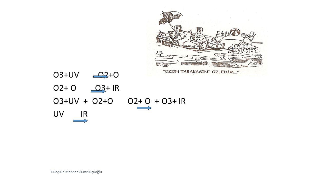 Y.Doç.Dr. Mahnaz Gümrükçüoğlu O3+UV O2+O O2+ O O3+ IR O3+UV + O2+O O2+ O + O3+ IR UV IR