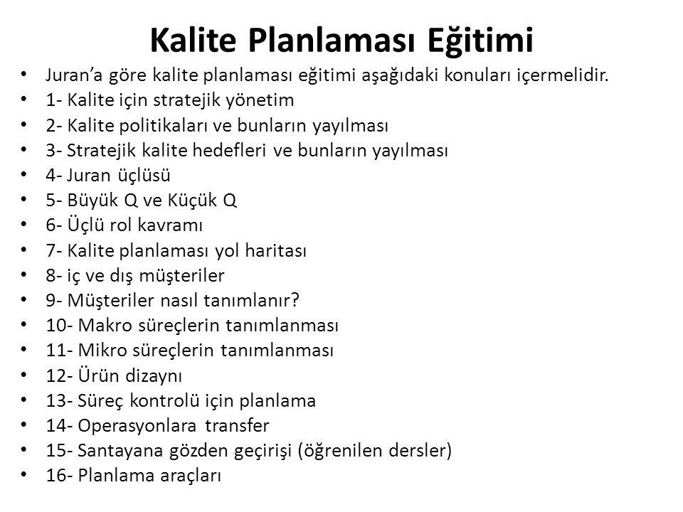 Kalite Planlaması Eğitimi Juran'a göre kalite planlaması eğitimi aşağıdaki konuları içermelidir. 1- Kalite için stratejik yönetim 2- Kalite politikala