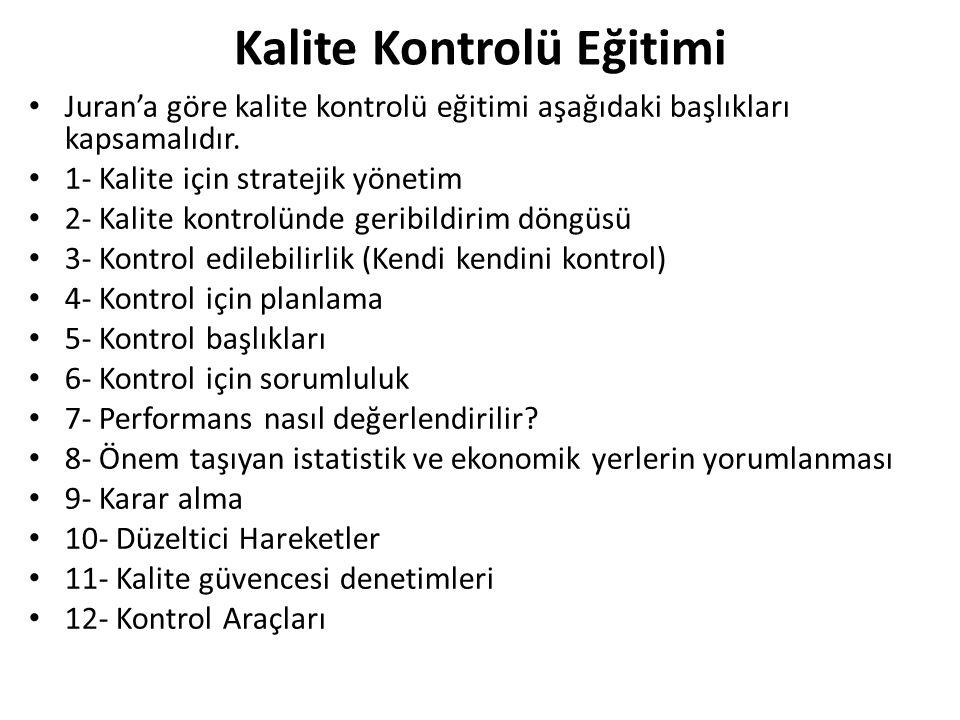Kalite Kontrolü Eğitimi Juran'a göre kalite kontrolü eğitimi aşağıdaki başlıkları kapsamalıdır. 1- Kalite için stratejik yönetim 2- Kalite kontrolünde