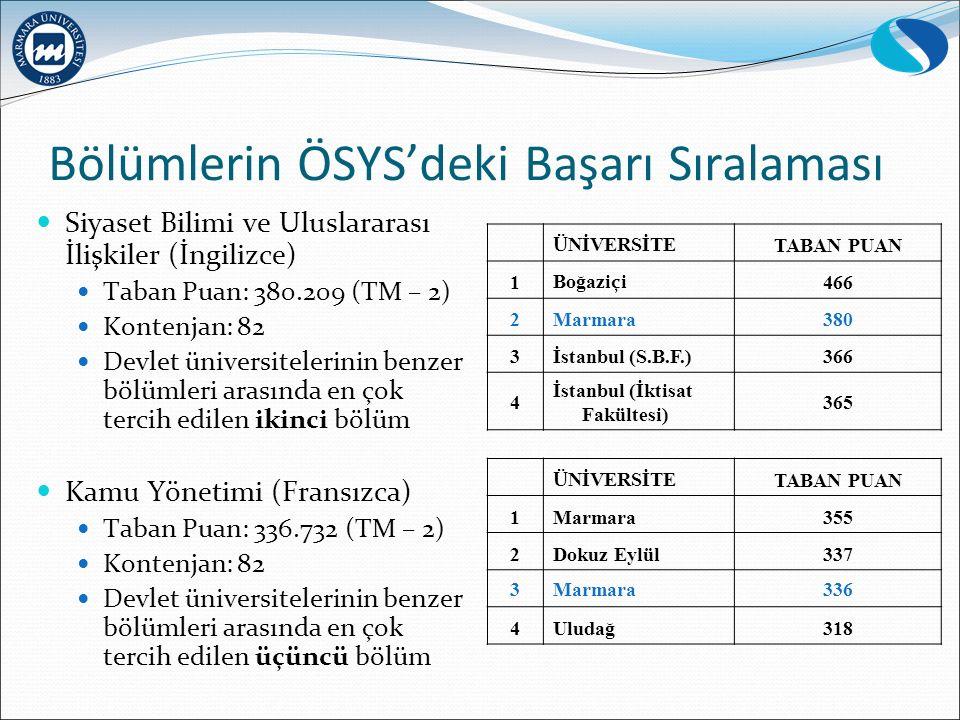 Bölümlerin ÖSYS'deki Başarı Sıralaması Siyaset Bilimi ve Uluslararası İlişkiler (İngilizce) Taban Puan: 380.209 (TM – 2) Kontenjan: 82 Devlet üniversitelerinin benzer bölümleri arasında en çok tercih edilen ikinci bölüm Kamu Yönetimi (Fransızca) Taban Puan: 336.732 (TM – 2) Kontenjan: 82 Devlet üniversitelerinin benzer bölümleri arasında en çok tercih edilen üçüncü bölüm Ü NİVERSİTE TABAN PUAN 1 Boğazi ç i 466 2Marmara380 3İstanbul (S.B.F.)366 4 İstanbul (İktisat Fakültesi) 365 Ü NİVERSİTE TABAN PUAN 1Marmara355 2Dokuz Eylül337 3Marmara336 4Uludağ318