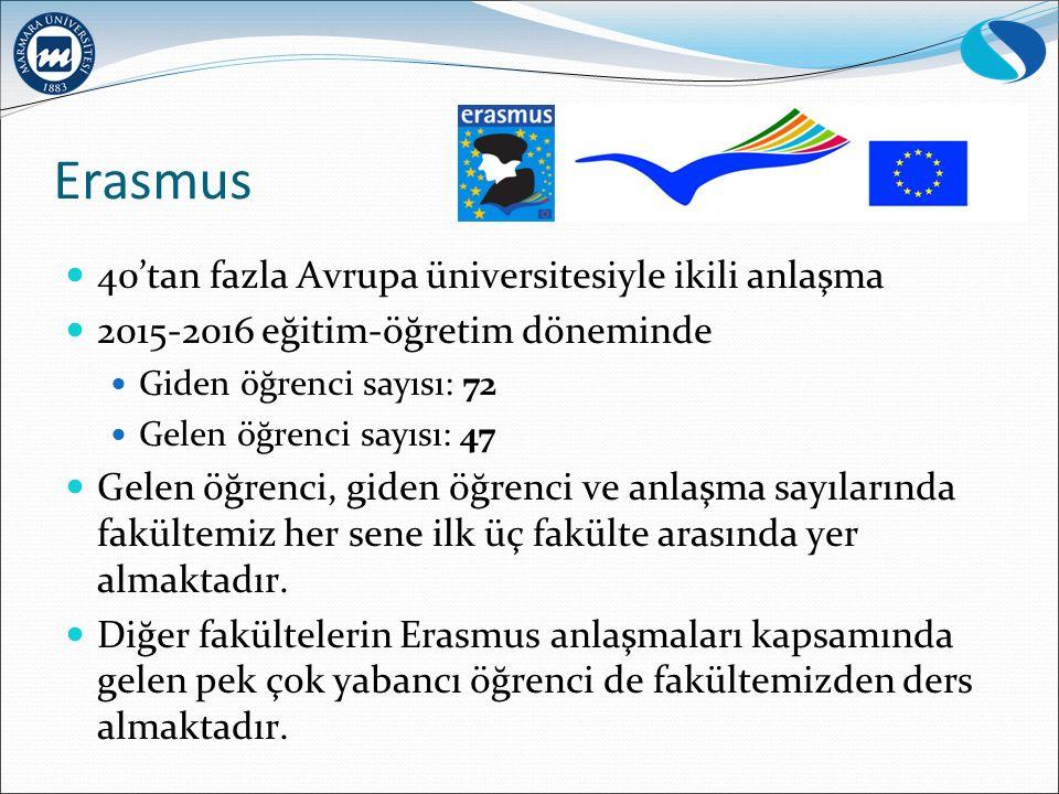 Erasmus 40'tan fazla Avrupa üniversitesiyle ikili anlaşma 2015-2016 eğitim-öğretim döneminde Giden öğrenci sayısı: 72 Gelen öğrenci sayısı: 47 Gelen öğrenci, giden öğrenci ve anlaşma sayılarında fakültemiz her sene ilk üç fakülte arasında yer almaktadır.