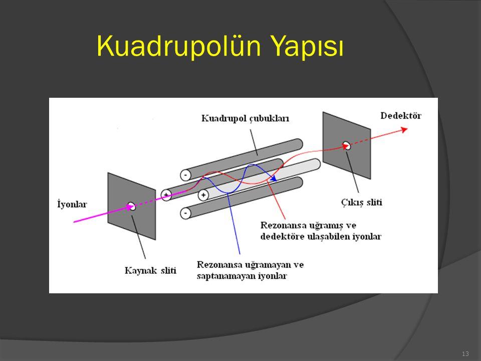 Kuadrupolün Yapısı 13