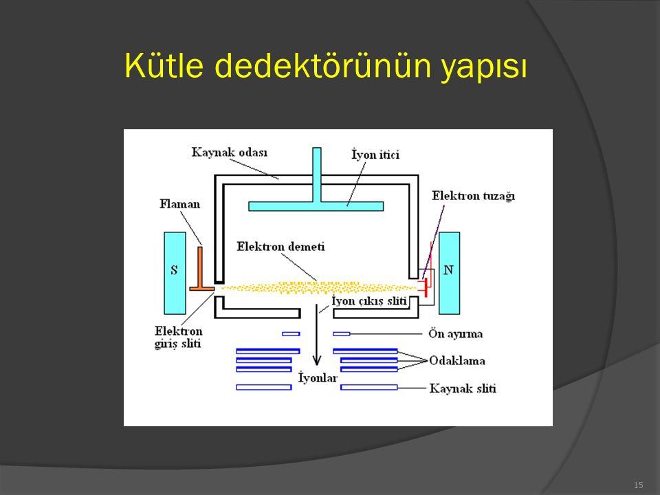 Kütle dedektörünün yapısı 15