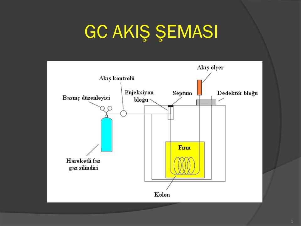 GC-MS KULLANIM ALANLARI · Organik ve biyokimyasal moleküllerin yapılarının aydınlatılması, · Peptitlerin, proteinlerin ve oligonükleotitlerin mol kütlelerinin tayin edilmesi, · İnce tabaka ve kağıt kromatografide ayrılan bileşiklerin tanınması, · Polipeptit ve protein numunelerinde amino asit dizilişinin tayini, · Kromatografi ve kapiler elektroforez ile ayrılan türlerin belirlenmesi ve teşhisi, · Zararlı ilaçların ve bu zararlı ilaçların metabolitlerinin kan, idrar ve tükürükte belirlenmesi, · Ameliyat sırasında hastanın nefesindeki gazların izlenmesi, · Arkeolojik numunelerin yaşlarının belirlenmesi, · Yarış atları ve olimpik atletlerde doping kontrolü, · Aerosol oluşturan partiküllerin analizi, · Yiyeceklerde pestisit kalıntılarının tayini, · Su kaynaklarında uçucu organik maddelerin izlenmesi şeklindedir.