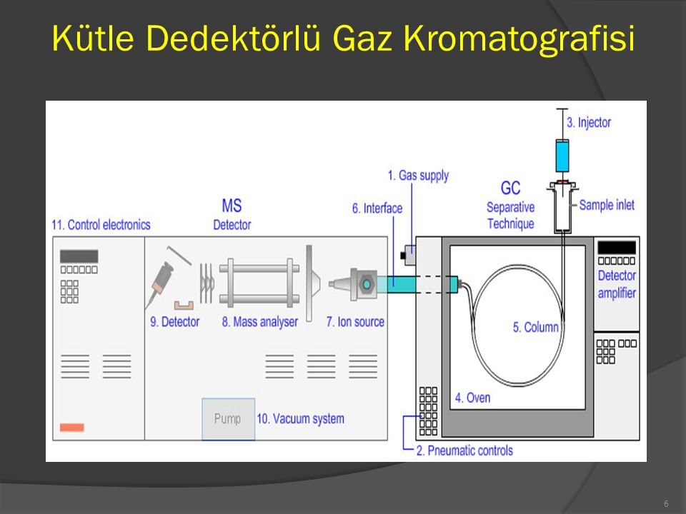 Kütle Dedektörlü Gaz Kromatografisi (GC-MS)  Karmaşık yapılı örneklerin yapılarının aydınlatılması ve miktarlarının tayininde kullanılan günümüzün gelişmiş cihazlarındandır.