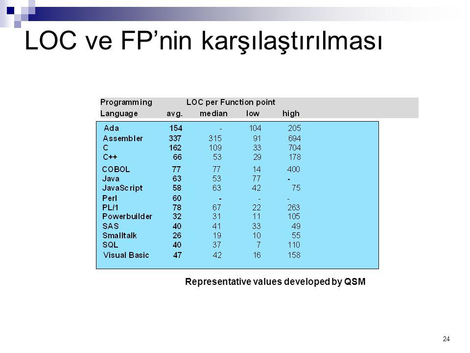 24 LOC ve FP'nin karşılaştırılması Representative values developed by QSM