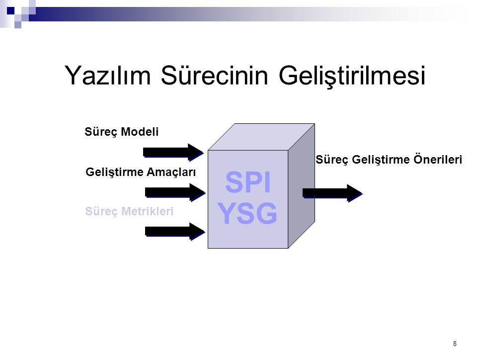8 Yazılım Sürecinin Geliştirilmesi SPI YSG Süreç Modeli Geliştirme Amaçları Süreç Metrikleri Süreç Geliştirme Önerileri