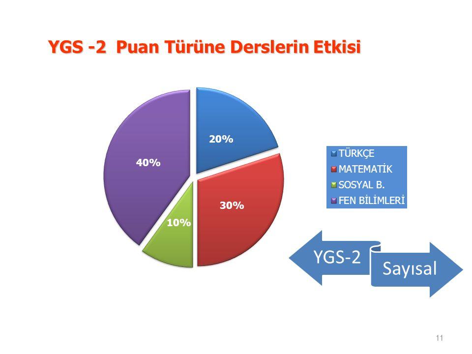 YGS -2 Puan Türüne Derslerin Etkisi 11 YGS-2 Sayısal