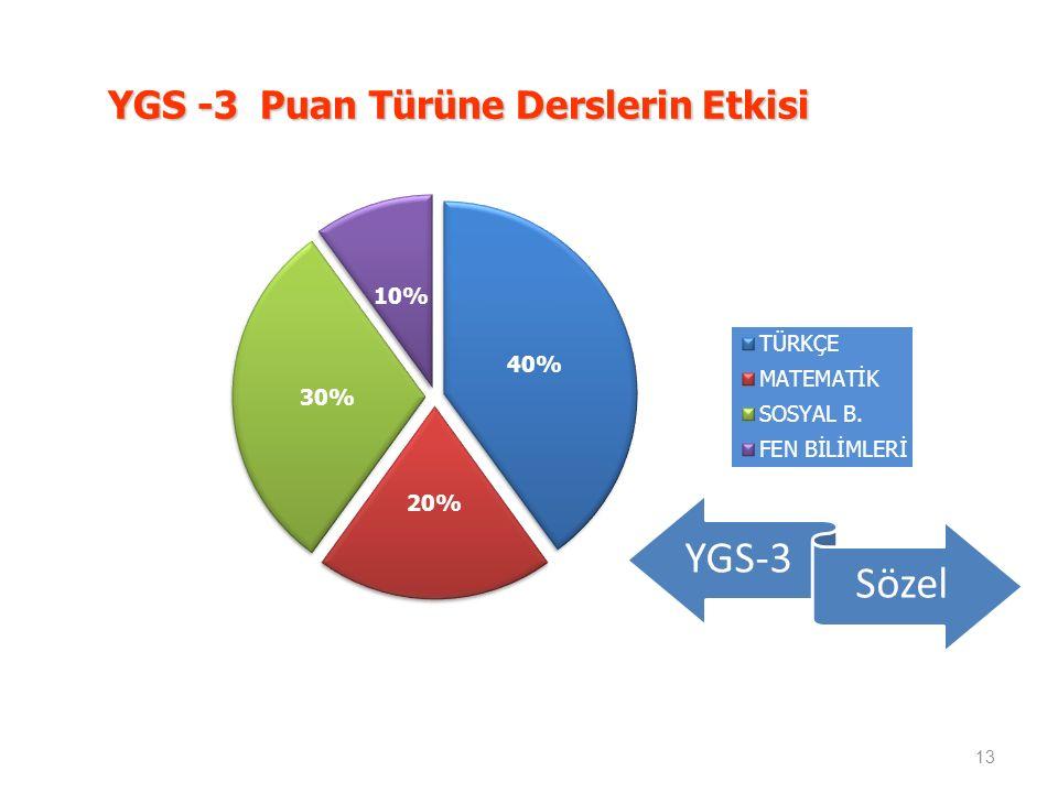 YGS -3 Puan Türüne Derslerin Etkisi 13 YGS-3 Sözel