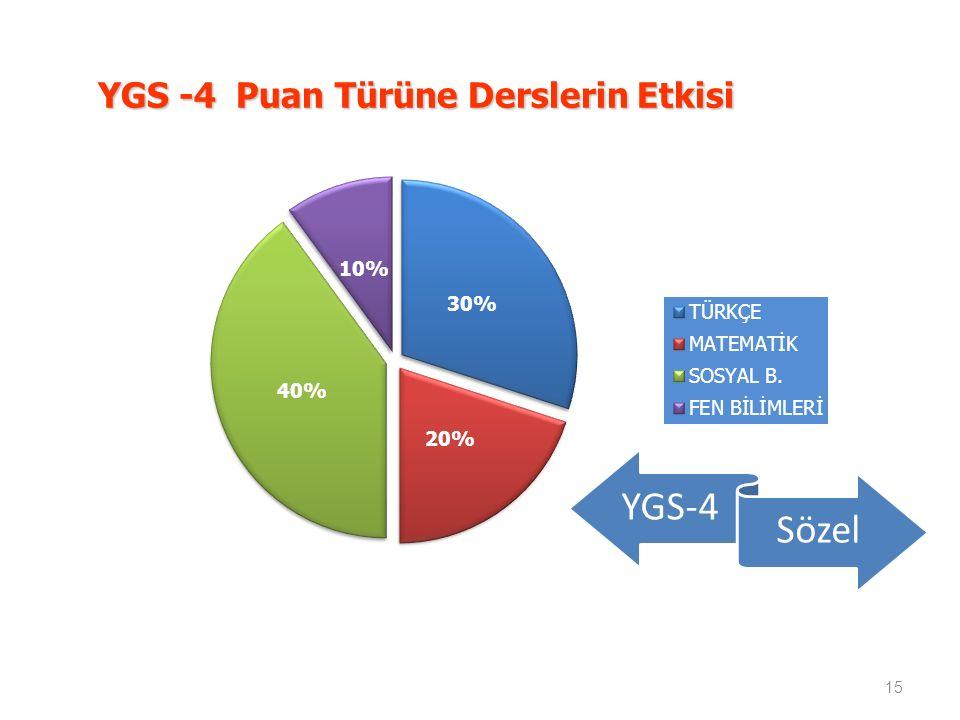 YGS -4 Puan Türüne Derslerin Etkisi 15 YGS-4 Sözel