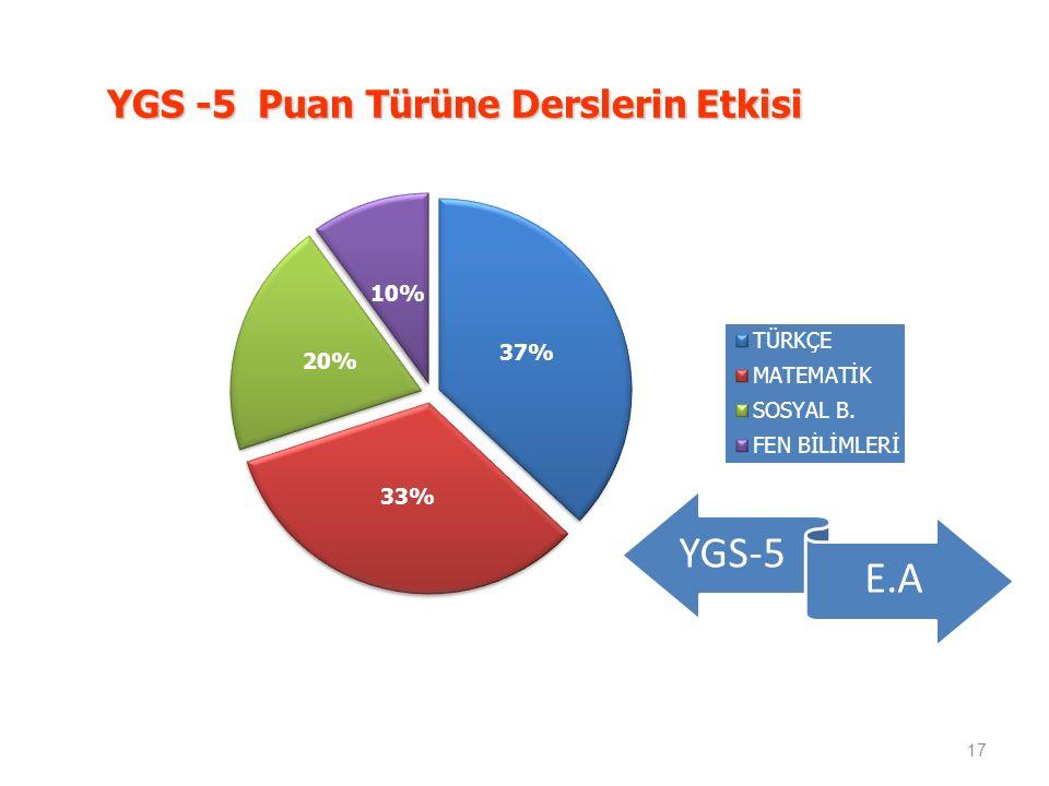 YGS -5 Puan Türüne Derslerin Etkisi 17 YGS-5 E.A