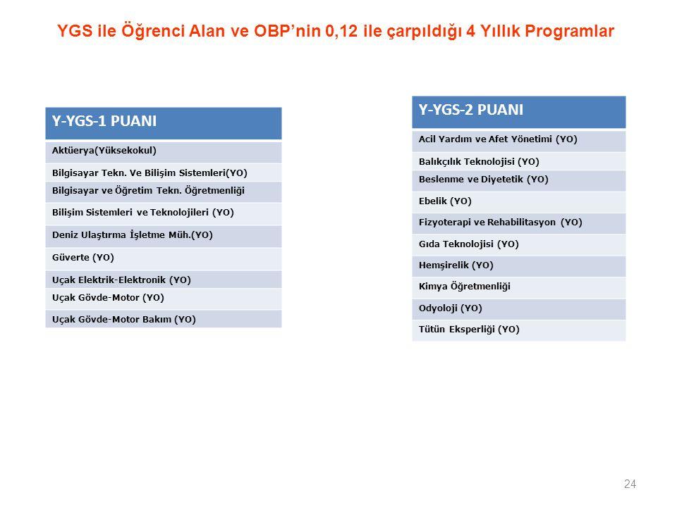 24 YGS ile Öğrenci Alan ve OBP'nin 0,12 ile çarpıldığı 4 Yıllık Programlar Y-YGS-1 PUANI Aktüerya(Yüksekokul) Bilgisayar Tekn.
