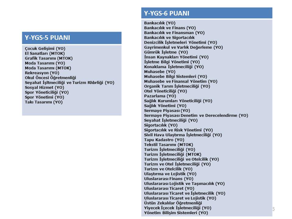 26 Y-YGS-6 PUANI Bankacılık (YO) Bankacılık ve Finans (YO) Bankacılık ve Finansman (YO) Bankacılık ve Sigortacılık Denizcilik İşletmeleri Yönetimi (YO) Gayrimenkul ve Varlık Değerleme (YO) Gümrük İşletme (YO) İnsan Kaynakları Yönetimi (YO) İşletme Bilgi Yönetimi (YO) Konaklama İşletmeciliği (YO) Muhasebe (YO) Muhasebe Bilgi Sistemleri (YO) Muhasebe ve Finansal Yönetim (YO) Organik Tarım İşletmeciliği (YO) Otel Yöneticiliği (YO) Pazarlama (YO) Sağlık Kurumları Yöneticiliği (YO) Sağlık Yönetimi (YO) Sermaye Piyasası (YO) Sermaye Piyasası Denetim ve Derecelendirme (YO) Seyahat İşletmeciliği (YO) Sigortacılık (YO) Sigortacılık ve Risk Yönetimi (YO) Sivil Hava Ulaştırma İşletmeciliği (YO) Tapu Kadastro (YO) Tekstil Tasarımı (MTOK) Turizm İşletmeciliği (YO) Turizm İşletmeciliği (MTOK) Turizm İşletmeciliği ve Otelcilik (YO) Turizm ve Otel İşletmeciliği (YO) Turizm ve Otelcilik (YO) Ulaştırma ve Lojistik (YO) Uluslararası Finans (YO) Uluslararası Lojistik ve Taşımacılık (YO) Uluslararası Ticaret (YO) Uluslararası Ticaret ve İşletmecilik (YO) Uluslararası Ticaret ve Lojistik (YO) Üstün Zekalılar Öğretmenliği Yiyecek İçecek İşletmeciliği (YO) Yönetim Bilişim Sistemleri (YO) Y-YGS-5 PUANI Çocuk Gelişimi (YO) El Sanatları (MTOK) Grafik Tasarımı (MTOK) Moda Tasarımı (YO) Moda Tasarımı (MTOK) Rekreasyon (YO) Okul Öncesi Öğretmenliği Seyahat İşltmeciliği ve Turizm Rhbrliği (YO) Sosyal Hizmet (YO) Spor Yöneticiliği (YO) Spor Yönetimi (YO) Takı Tasarımı (YO)
