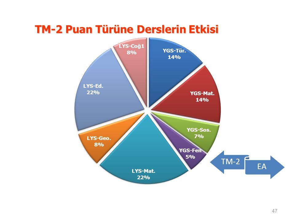 TM-2 Puan Türüne Derslerin Etkisi 47 TM-2 EA
