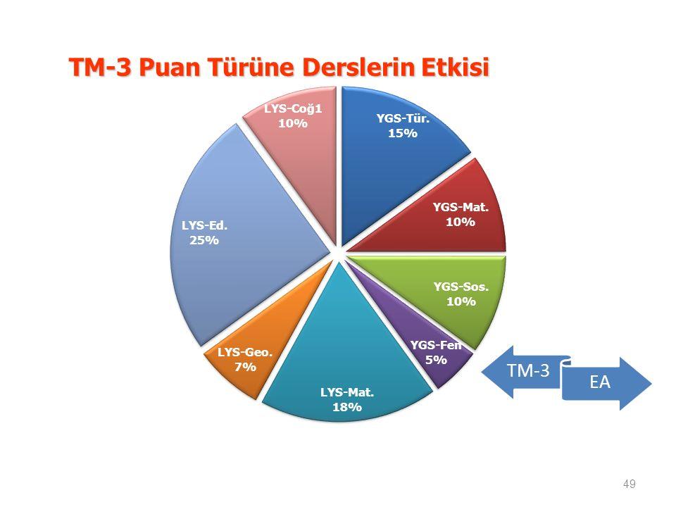 TM-3 Puan Türüne Derslerin Etkisi 49 TM-3 EA