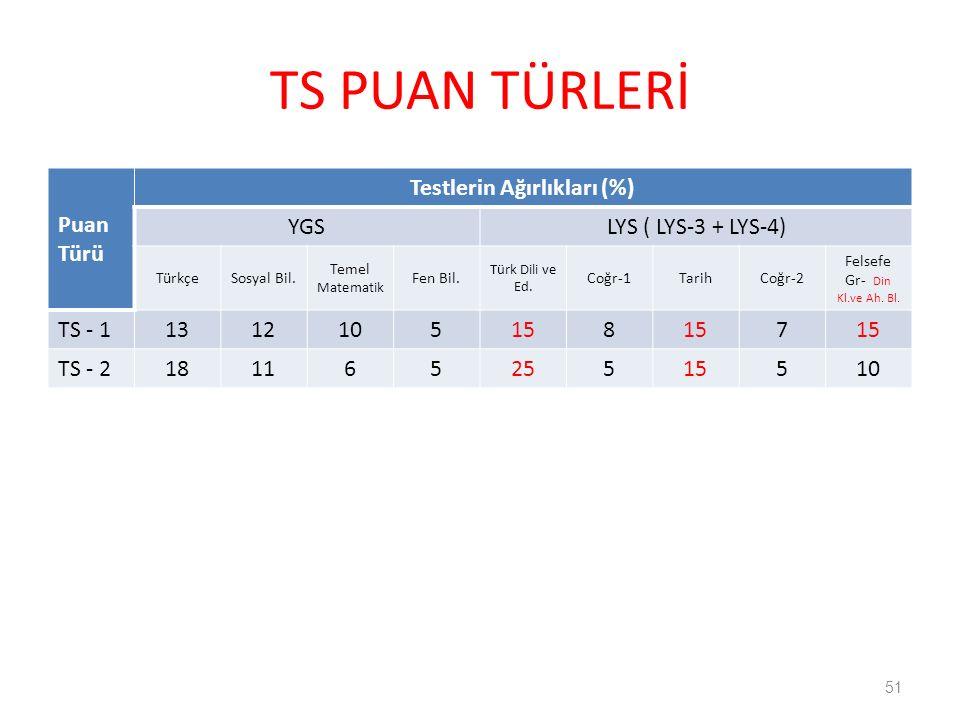 TS PUAN TÜRLERİ 51 Puan Türü Testlerin Ağırlıkları (%) YGSLYS ( LYS-3 + LYS-4) TürkçeSosyal Bil.