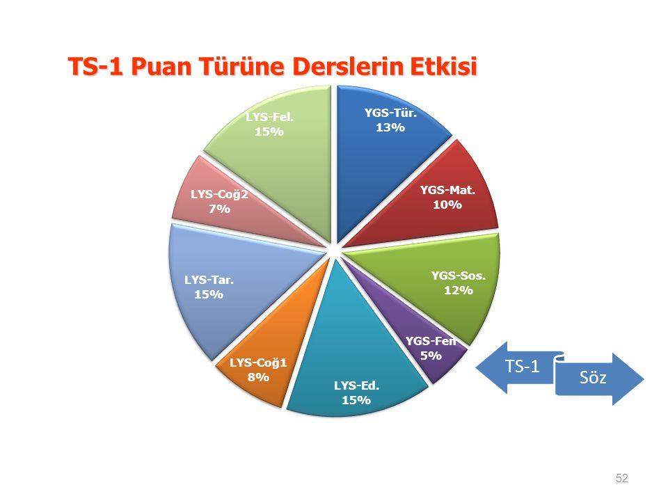 TS-1 Puan Türüne Derslerin Etkisi 52 TS-1 Söz