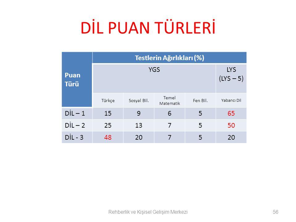 DİL PUAN TÜRLERİ Rehberlik ve Kişisel Gelişim Merkezi56 Puan Türü Testlerin Ağırlıkları (%) YGSLYS (LYS – 5) TürkçeSosyal Bil.
