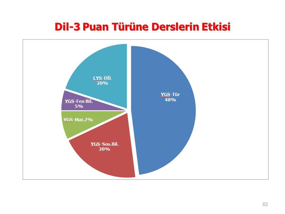 Dil-3 Puan Türüne Derslerin Etkisi 62