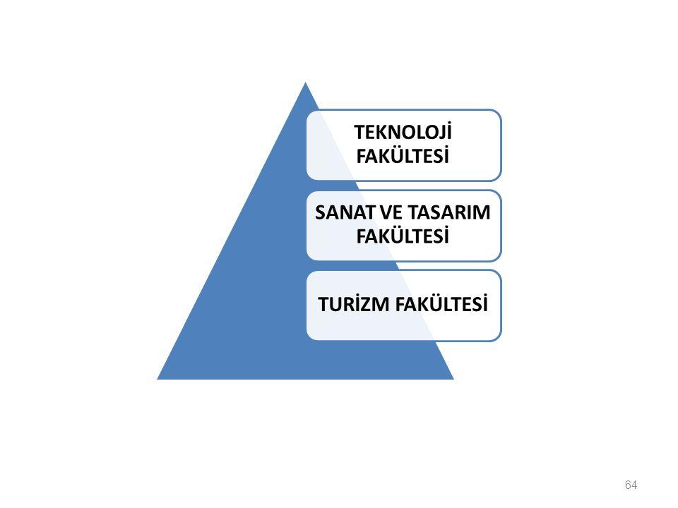 64 TEKNOLOJİ FAKÜLTESİ SANAT VE TASARIM FAKÜLTESİ TURİZM FAKÜLTESİ