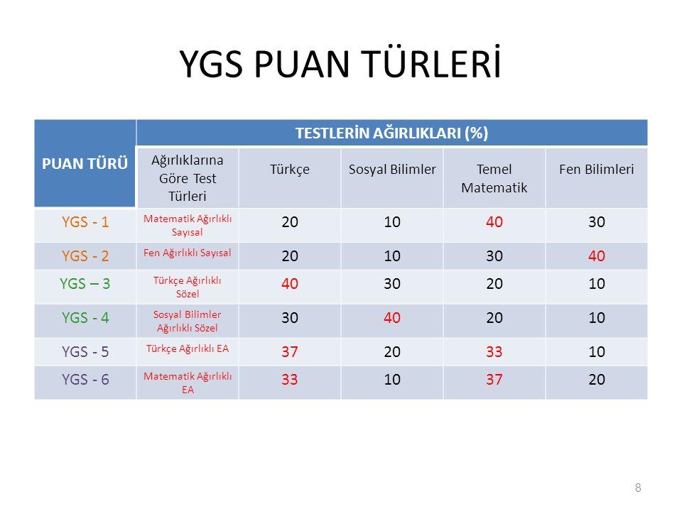 YGS -1 Puan Türüne Derslerin Etkisi 9 YGS-1 Sayısal