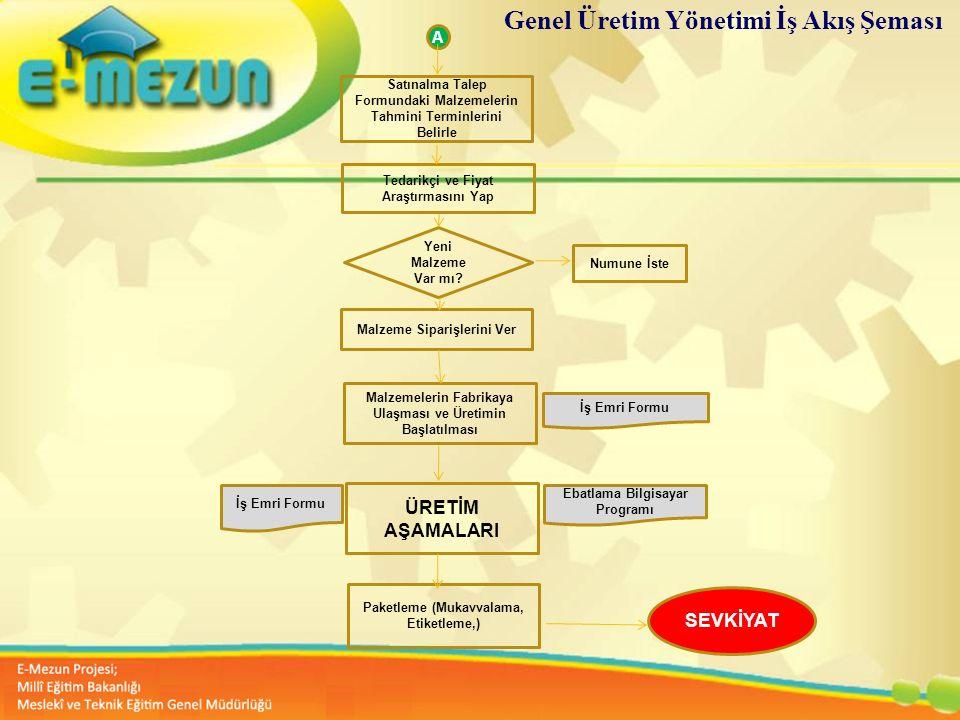 Faal 2.7 100 Genç Girişimcilik Eğitimi 1. MODÜL Girişimcilik Bana Göre mi ? Genel Üretim Yönetimi İş Akış Şeması Satınalma Talep Formundaki Malzemeler