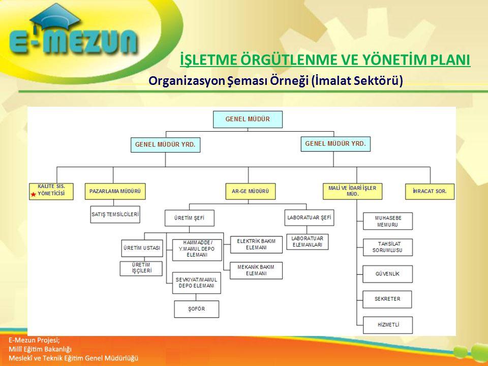 Faal 2.7 100 Genç Girişimcilik Eğitimi 1. MODÜL Girişimcilik Bana Göre mi ? Organizasyon Şeması Örneği (İmalat Sektörü) İŞLETME ÖRGÜTLENME VE YÖNETİM