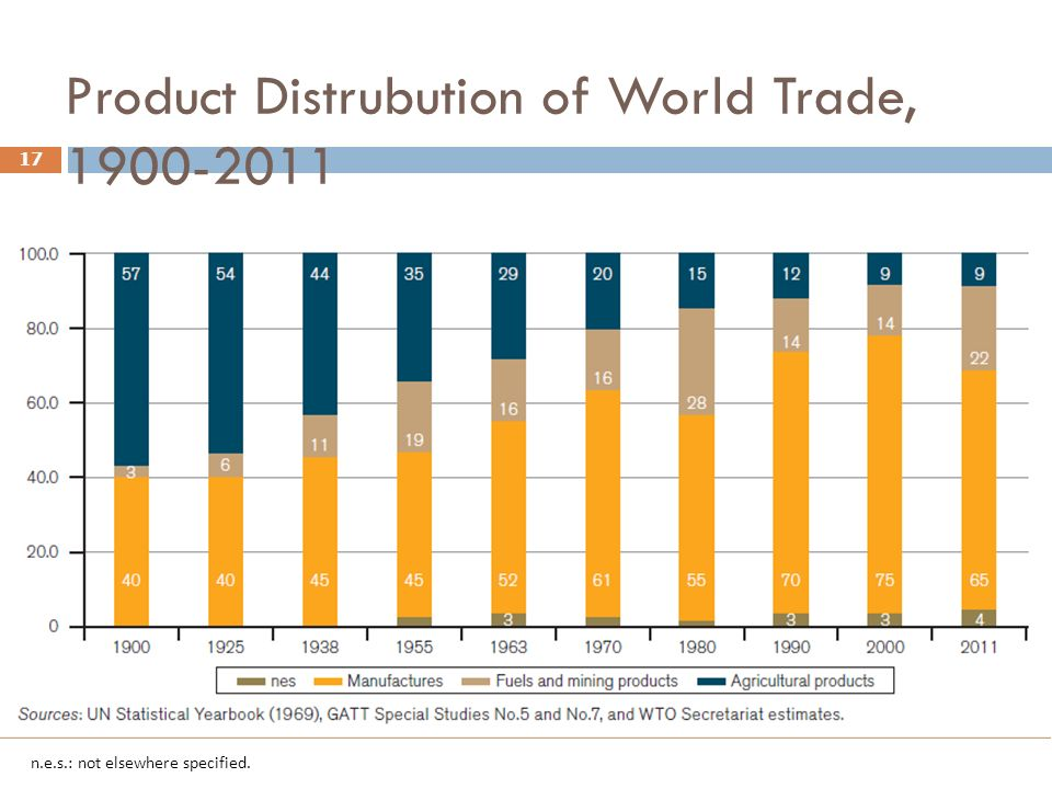 Product Distrubution of World Trade, 1900-2011 17 n.e.s.: not elsewhere specified.