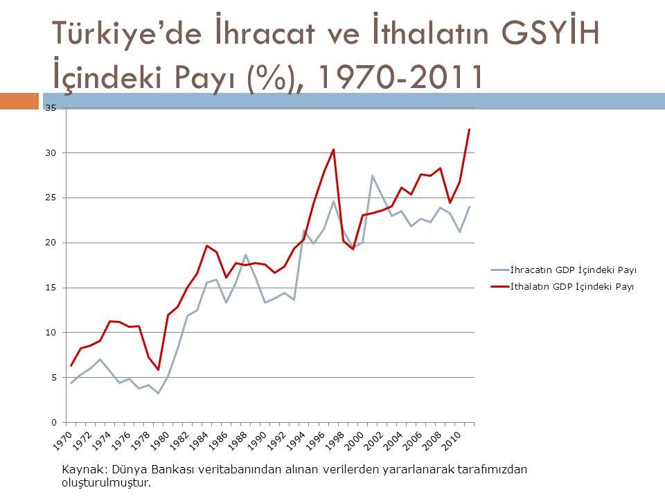 Türkiye'de İ hracat ve İ thalatın GSY İ H İ çindeki Payı (%), 1970-2011 Kaynak: Dünya Bankası veritabanından alınan verilerden yararlanarak tarafımızd
