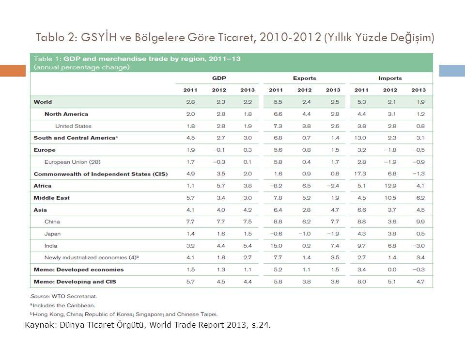 Tablo 2: GSY İ H ve Bölgelere Göre Ticaret, 2010-2012 (Yıllık Yüzde De ğ işim) Kaynak: Dünya Ticaret Örgütü, World Trade Report 2013, s.24.