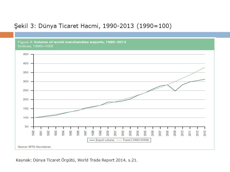 Şekil 3: Dünya Ticaret Hacmi, 1990-2013 (1990=100) Kaynak: Dünya Ticaret Örgütü, World Trade Report 2014, s.21.