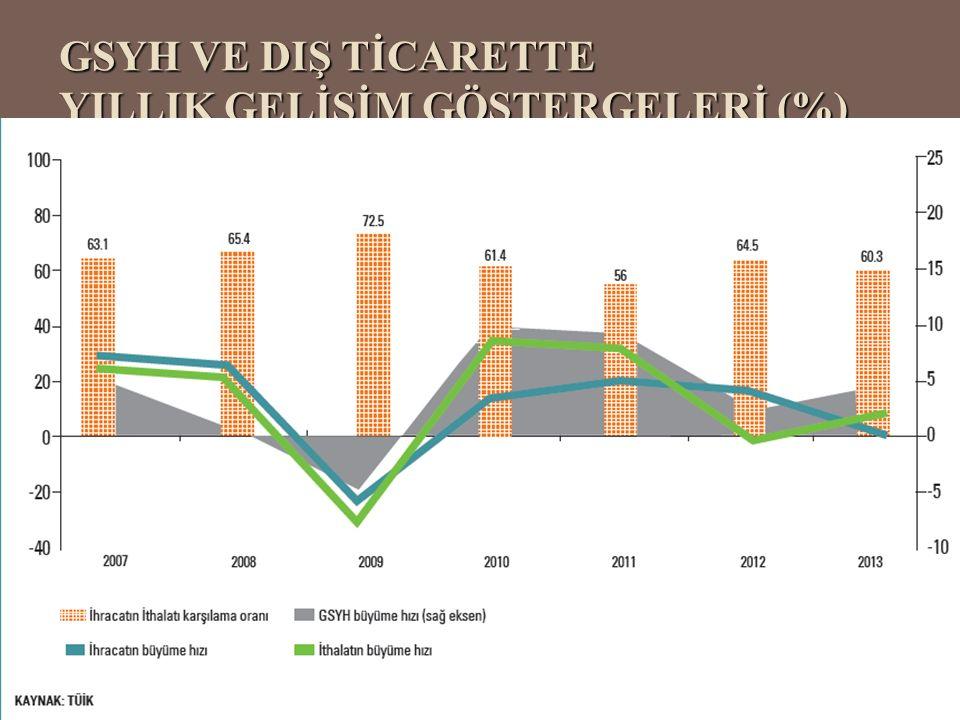 GSYH VE DIŞ TİCARETTE YILLIK GELİŞİM GÖSTERGELERİ (%)