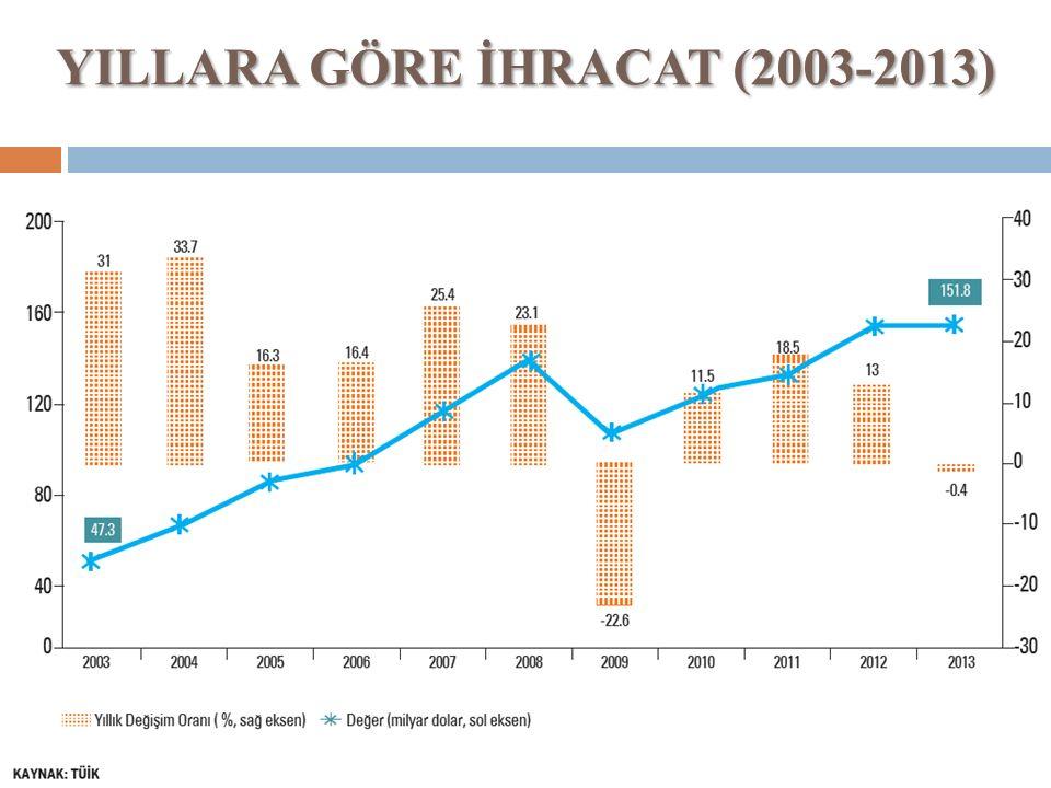 YILLARA GÖRE İHRACAT (2003-2013)