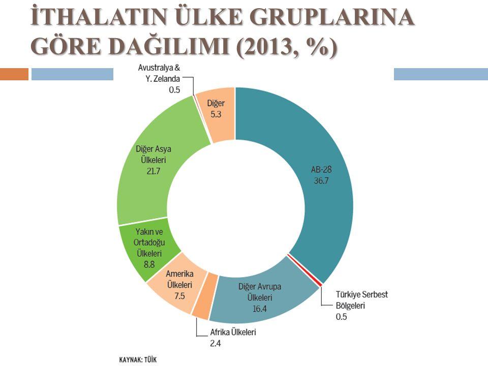 İTHALATIN ÜLKE GRUPLARINA GÖRE DAĞILIMI (2013, %)