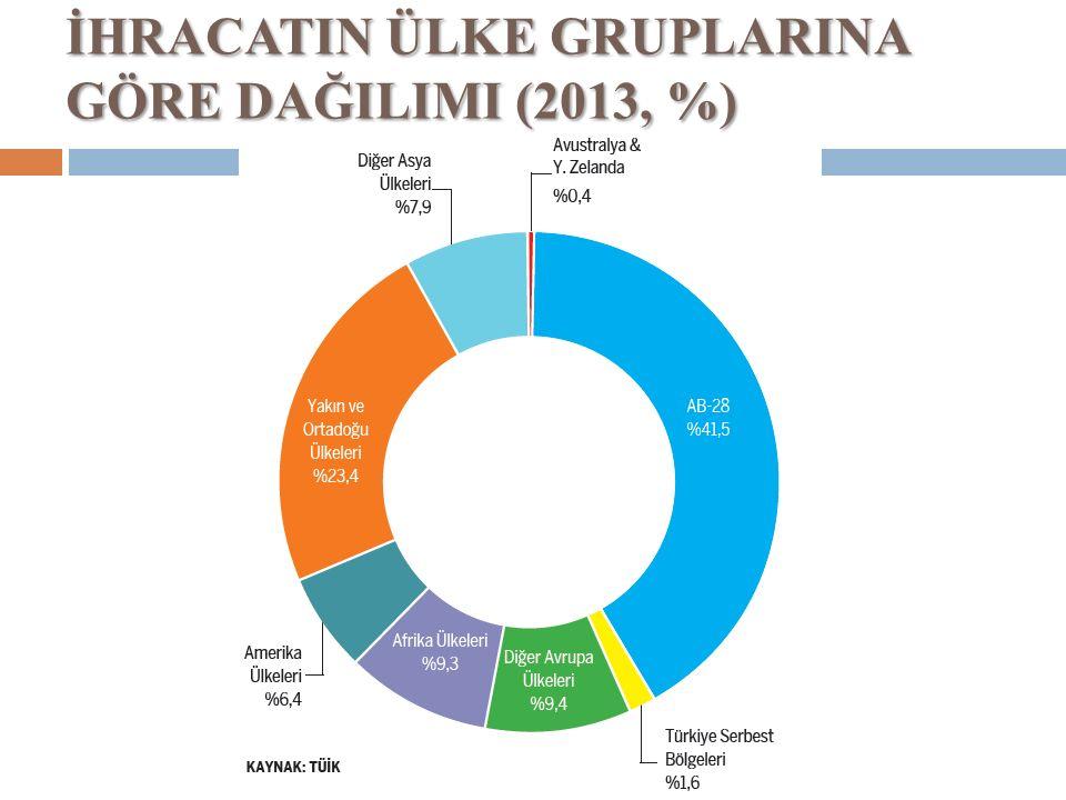 İHRACATIN ÜLKE GRUPLARINA GÖRE DAĞILIMI (2013, %)