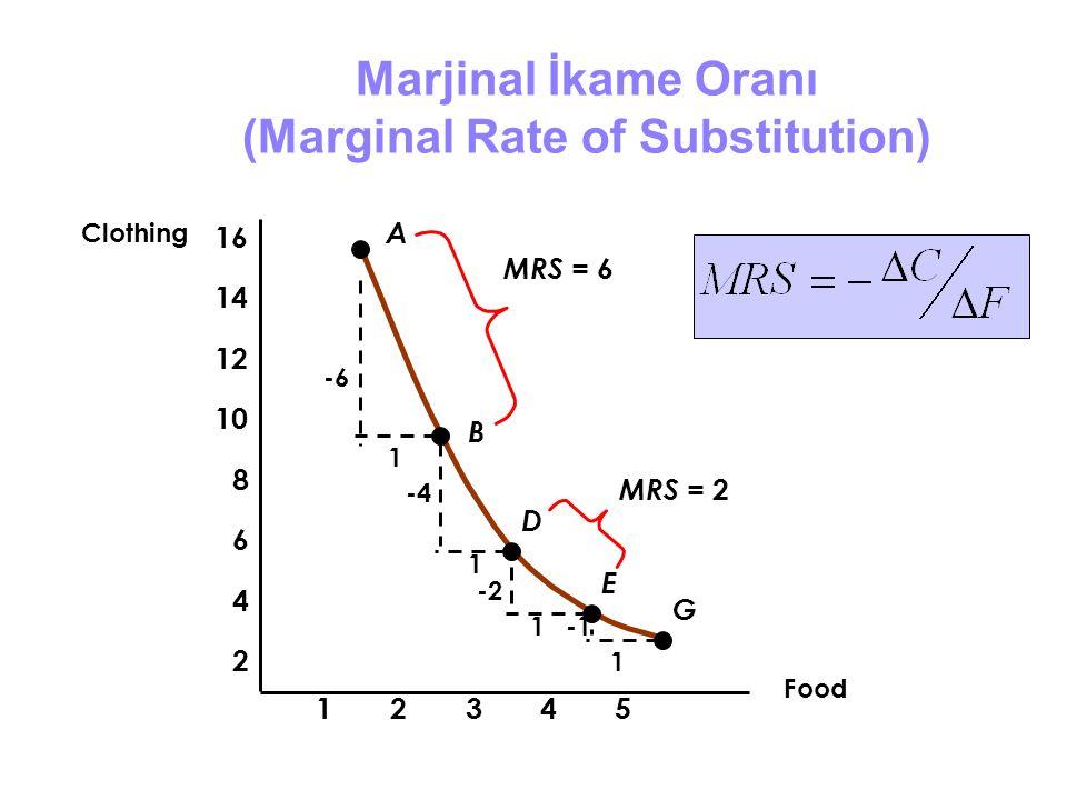 Marjinal İkame Oranı (Marginal Rate of Substitution) Food 23451 Clothing 2 4 6 8 10 12 14 16 A B D E G -6 1 1 1 1 -4 -2 MRS = 6 MRS = 2