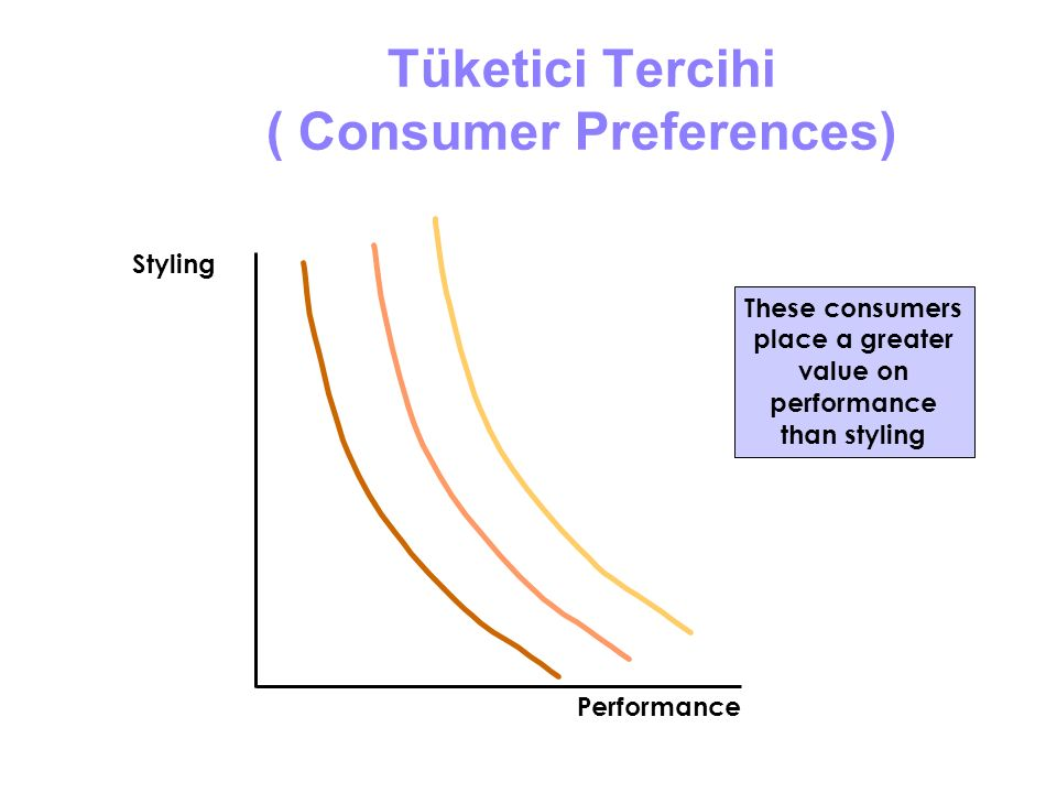 Tüketici Tercihi ( Consumer Preferences) These consumers place a greater value on performance than styling Styling Performance