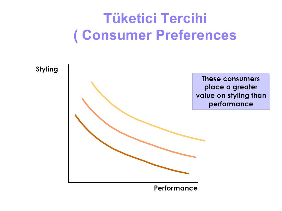 Tüketici Tercihi ( Consumer Preferences These consumers place a greater value on styling than performance Styling Performance
