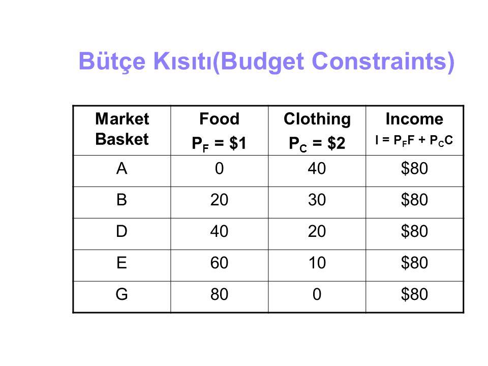Bütçe Kısıtı(Budget Constraints) Market Basket Food P F = $1 Clothing P C = $2 Income I = P F F + P C C A040$80 B2030$80 D4020$80 E6010$80 G800$80