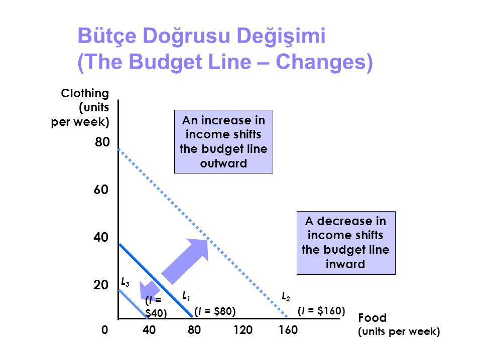 Bütçe Doğrusu Değişimi (The Budget Line – Changes) An increase in income shifts the budget line outward Food (units per week) Clothing (units per week